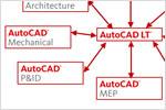 Interoperabilidad con AutoCAD